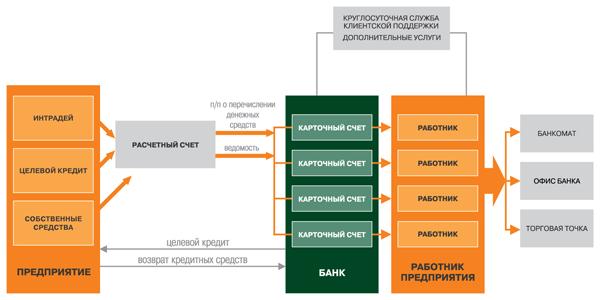 мтс банк проверить задолженность по кредиту